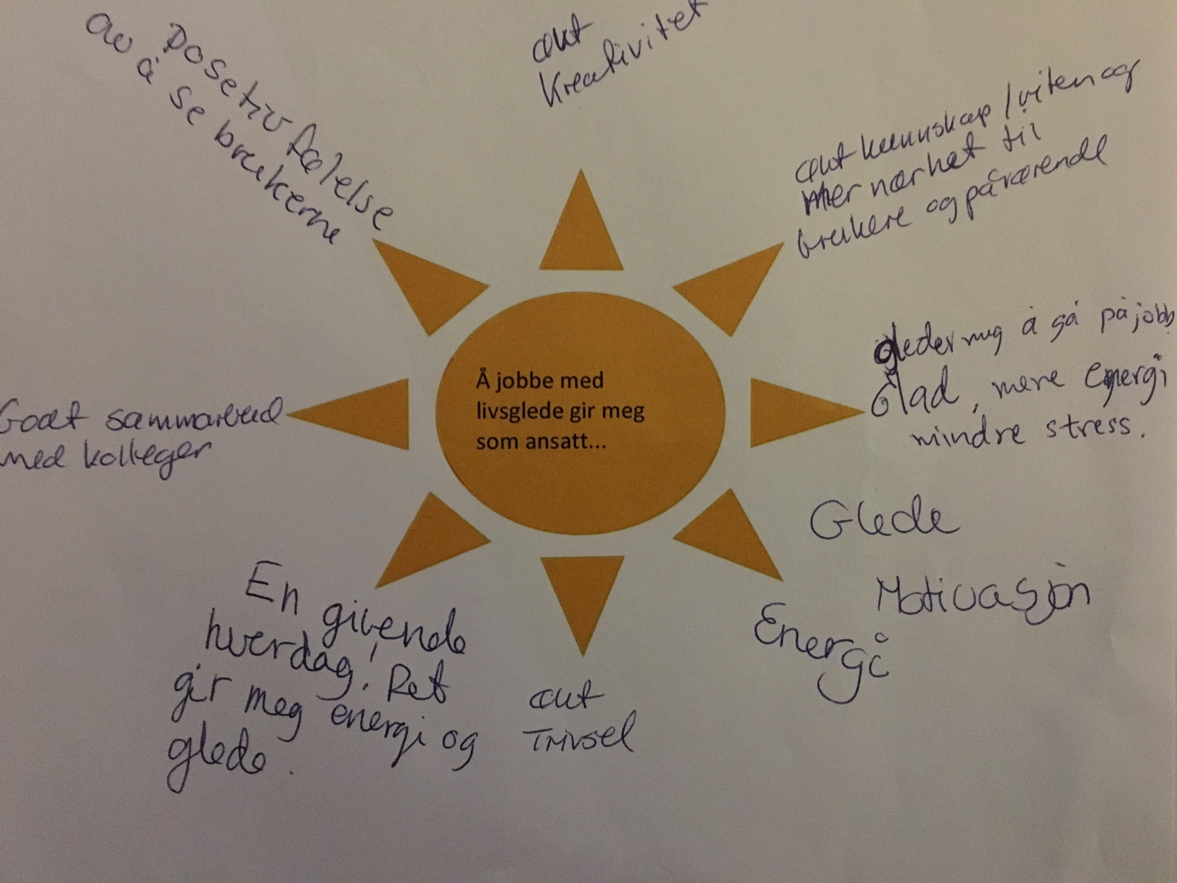 Pedagogisk sol