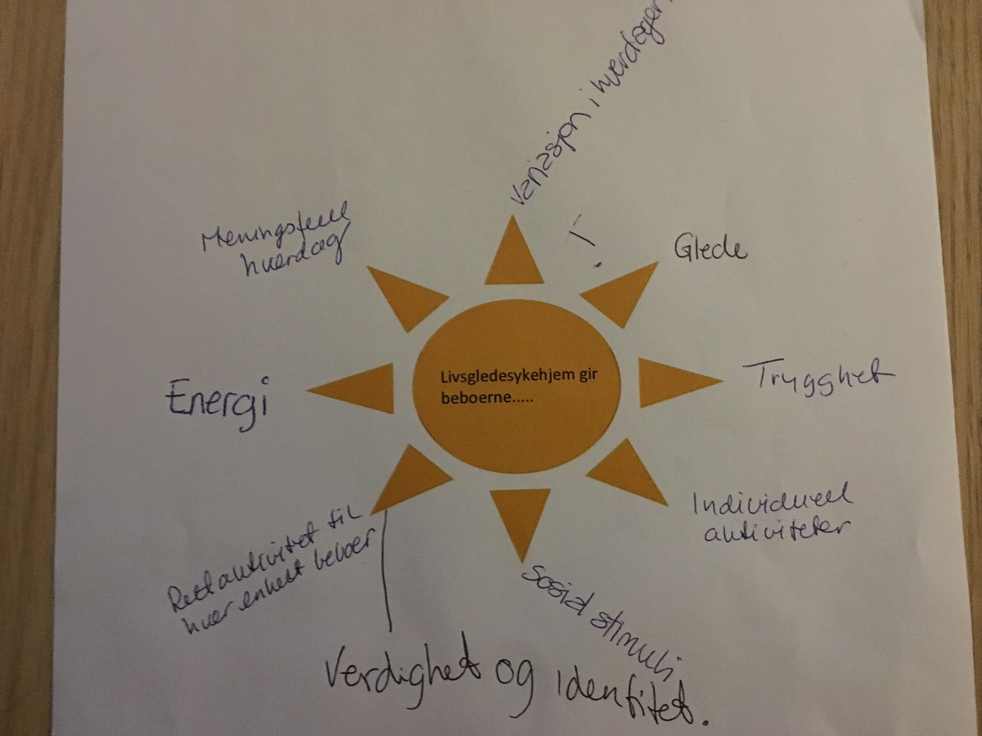 Pedagogisk sol ved sertifisering får livsgledegruppa til å reflektere over eget arbeid.